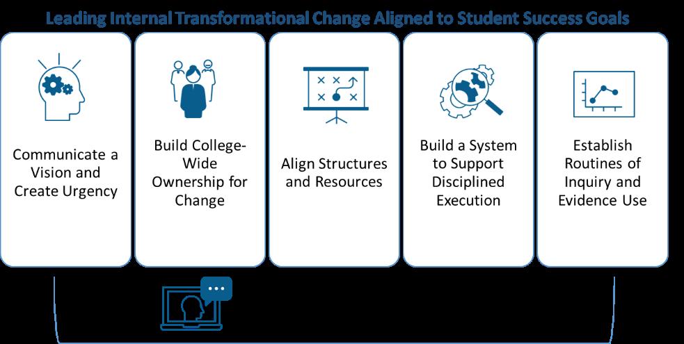Leading Internal Transformational Change
